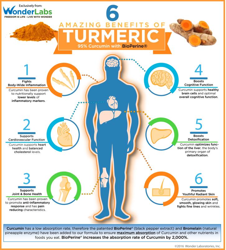 Les incroyables bienfaits du curcuma et pourquoi vous - Comment utiliser le curcuma dans la cuisine ...