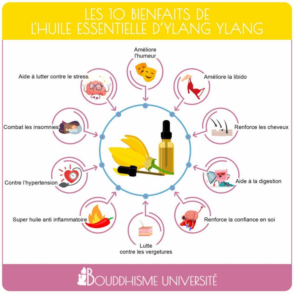 bienfaits de l'huiles essentielle d'ylang ylang