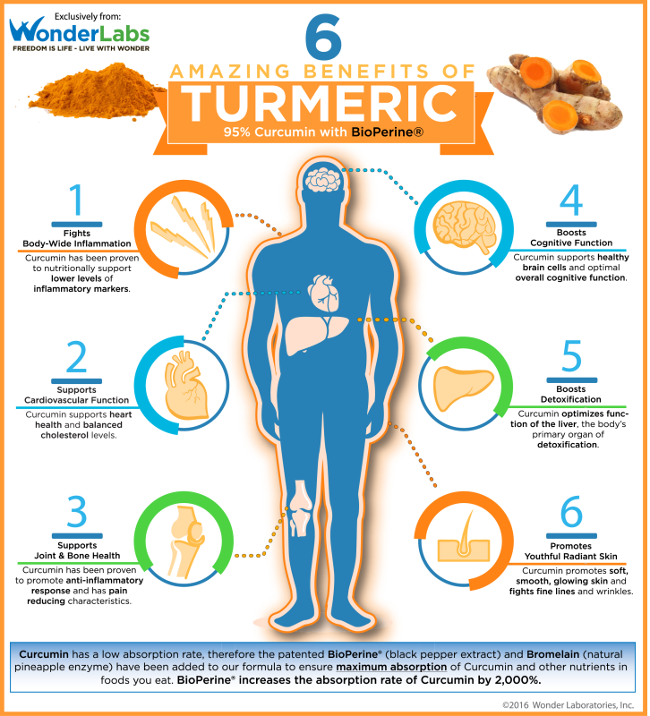 infographie bienfaits du curcuma